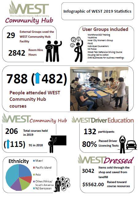 West West Auckland Enterprise Skills Training